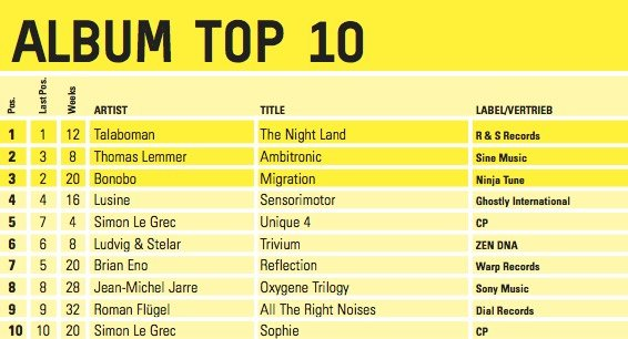 His Cur Al Ambitronic Climbed Up To 2 In The German Chill Out Charts